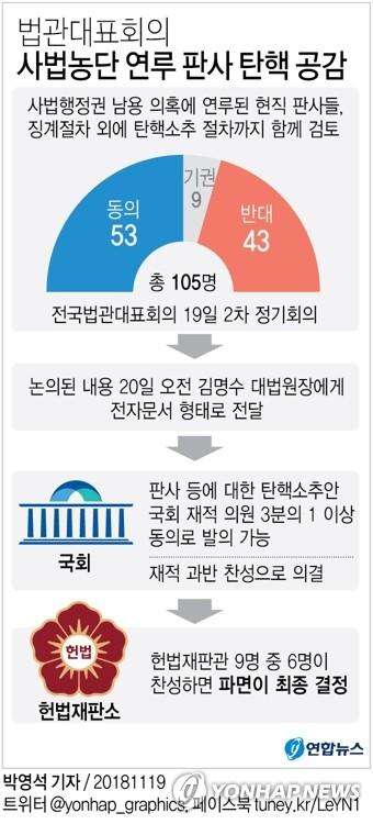 """민주·평화·정의 """"법관탄핵 논의가능""""…한국·바른미래 신중론1"""