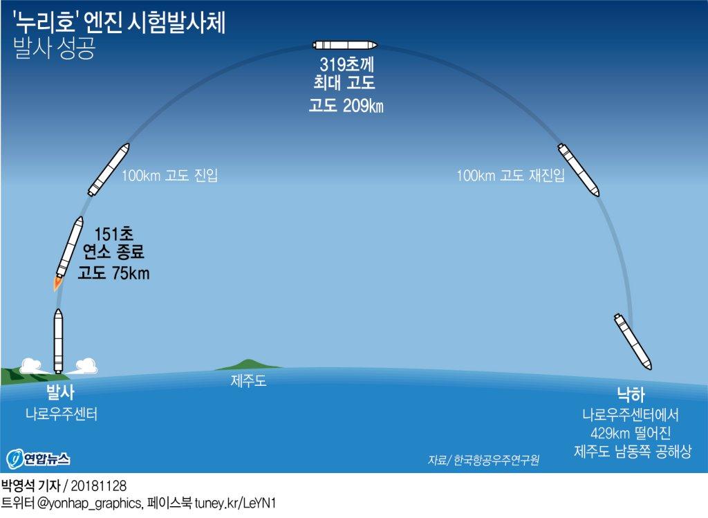 첫 독자기술 우주발사체 '누리호' 엔진 시험발사 '성공'(종합3보)2