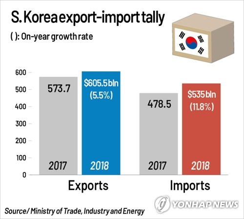 S. Korea's exports hit record high in 2018