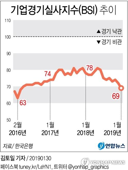 [그래픽] 기업 체감경기 2년 10개월 만에 최저