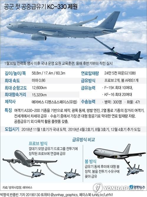 الجيش الكوري الجنوبي يعلن عن إدخال أول طائرة لتزويد الوقود GYH2019013000040004400_P2
