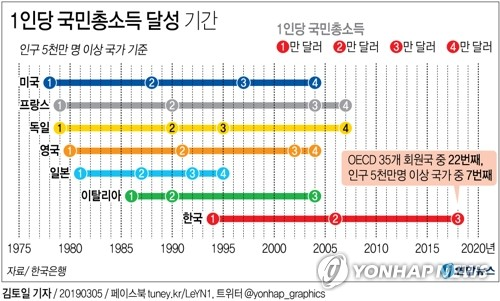 This graph using data by the BOK shows S. Korea (in red) becoming the seventh country in the world with a population of over 50 million to attain per capita income of US$30,000. Other countries that made the list (top to bottom) are the United States (in blue), France, Germany (in yellow), Britain, Japan and Italy. (Yonhap)