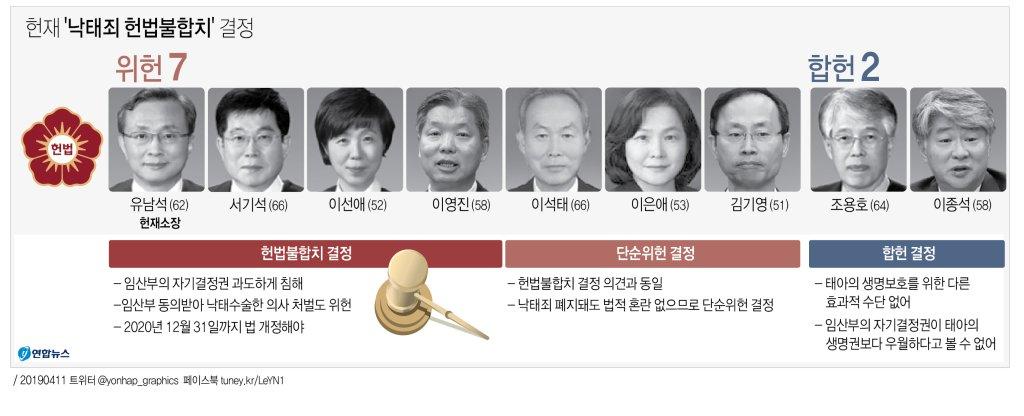 """""""임신초기 낙태 금지는 위헌""""…헌재, 66년만에 법개정 결정(종합2보) - 1"""