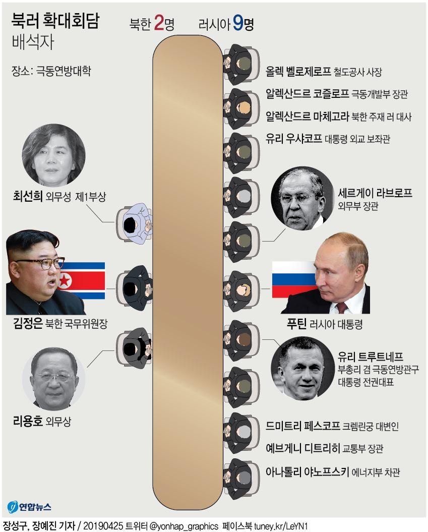 김정은, 푸틴과 3시간여 첫 정상회담…비핵화 공조 주력 - 5