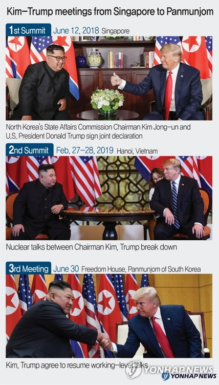 Kim-Trump meetings from Singapore to Panmunjom