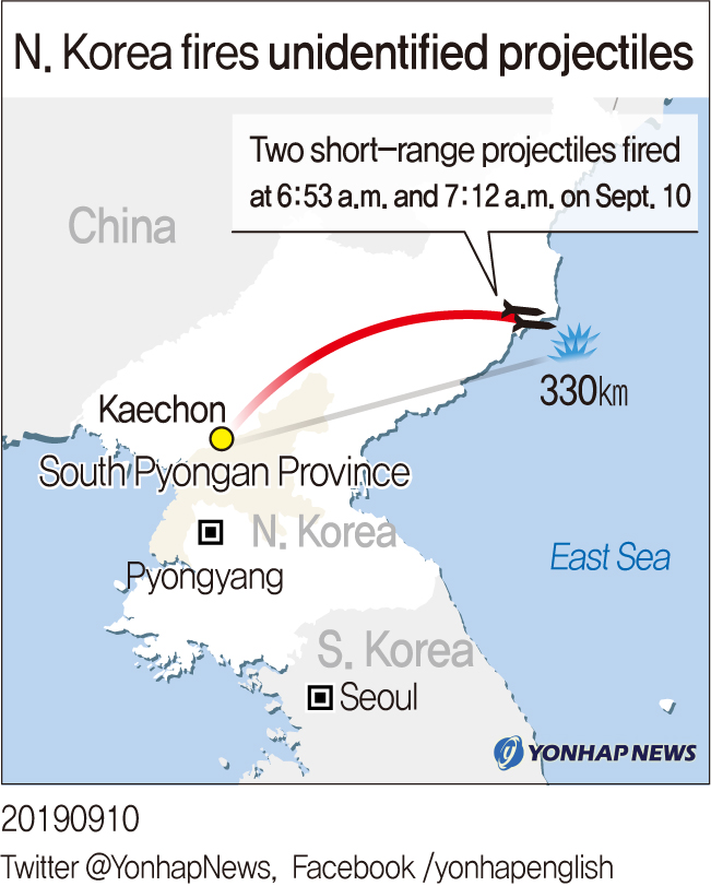 N. Korea fires unidentified projectiles