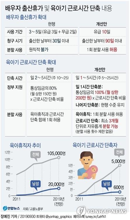 '배우자 출산휴가' 내일부터 '사흘→열흘' 대폭 늘어난다 - 2