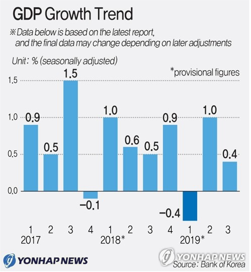 A graph showing the growth in GDP from 2017 to 2019 (Yonhap)