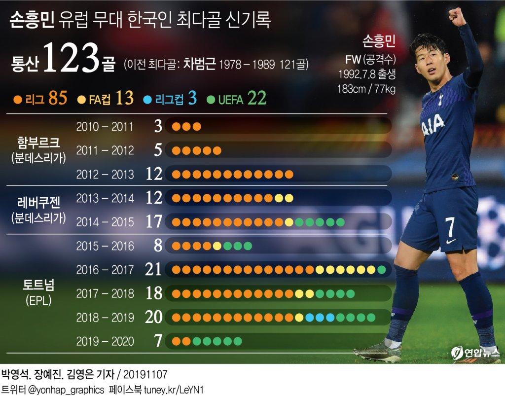 [그래픽] 손흥민 유럽 무대 한국인 최다골 신기록