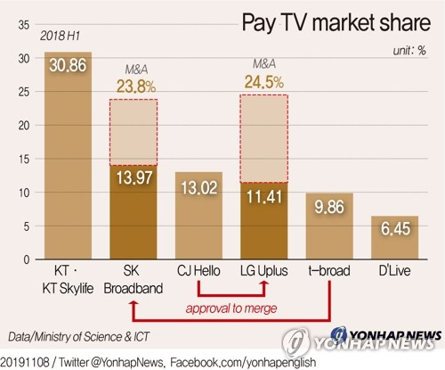(News Focus) Telco-cable TV mergers to reshape S. Korean media market