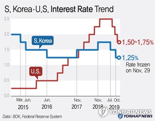 S. Korea·U.S. Interest Rate Trend