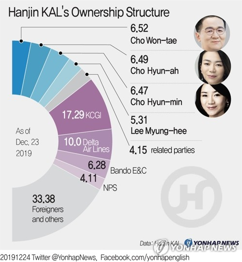 Hanjin KAL's Ownership Structure
