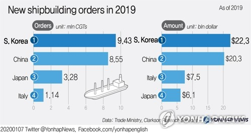 New shipbuilding orders in 2019