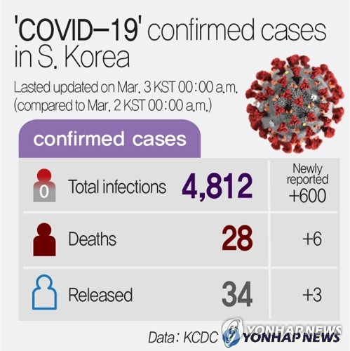 (6th LD) 'COVID-19' confirmed cases in S. Korea