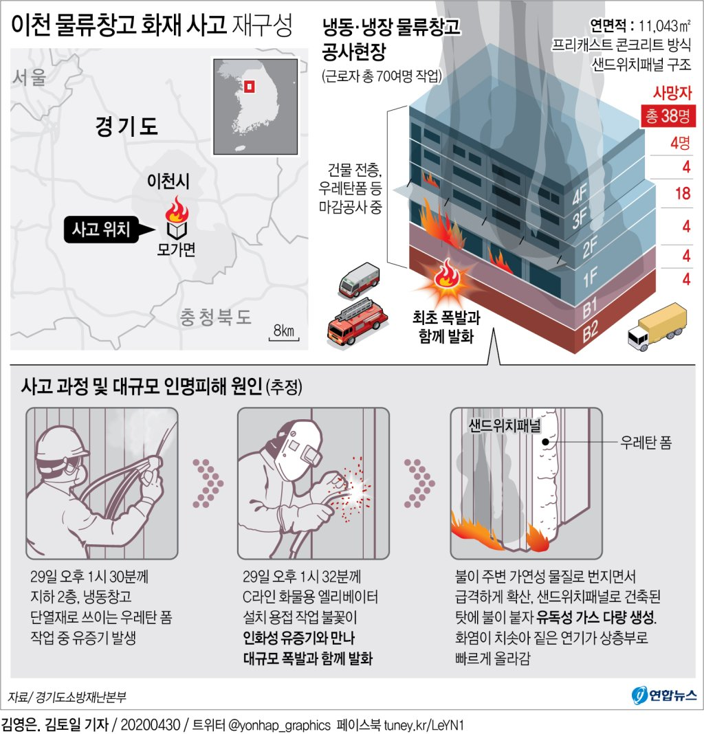[그래픽] 이천 물류창고 화재 사고 재구성(종합)