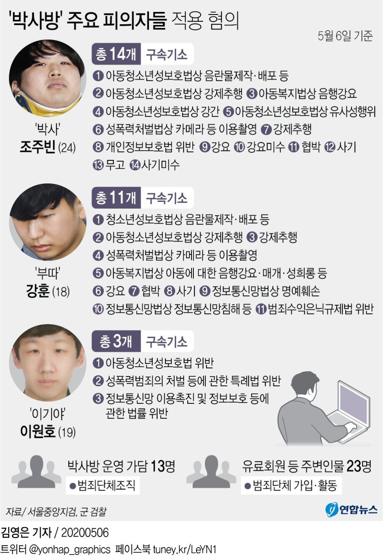 박사방 KBS뉴스