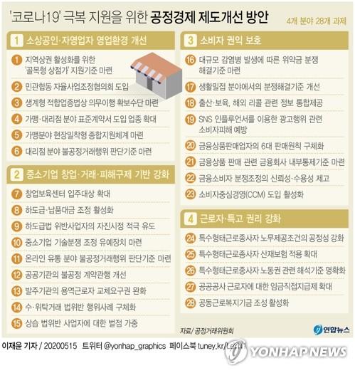 여행·예식 등 '코로나19 취소' 위약금 기준 만든다 - 1
