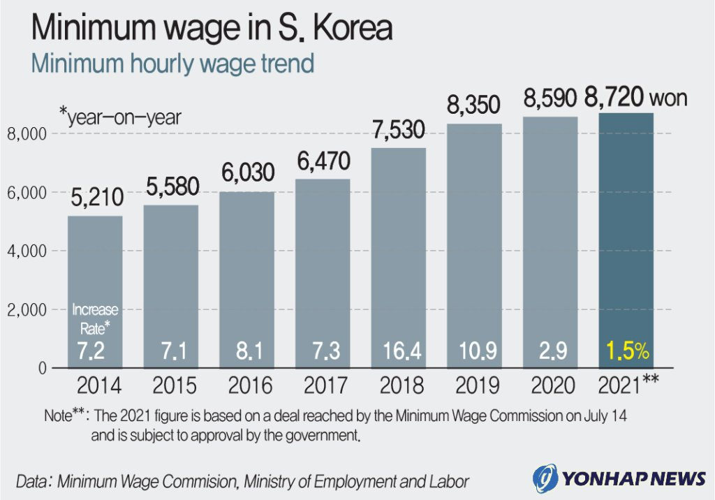 Minimum wage in S. Korea