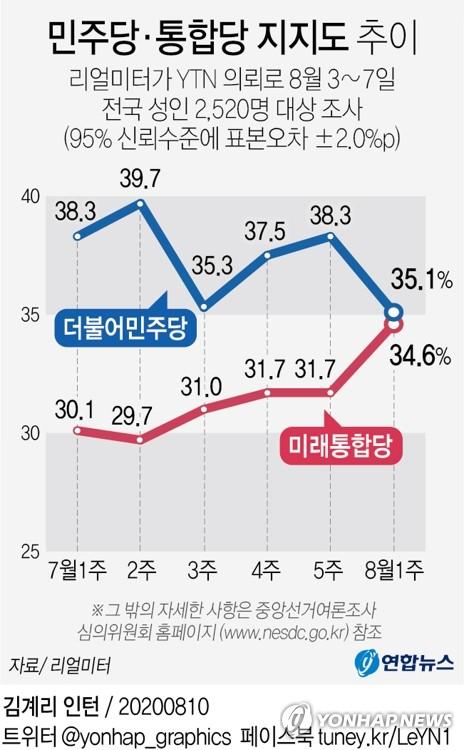 [그래픽] 민주당·통합당 지지도 추이