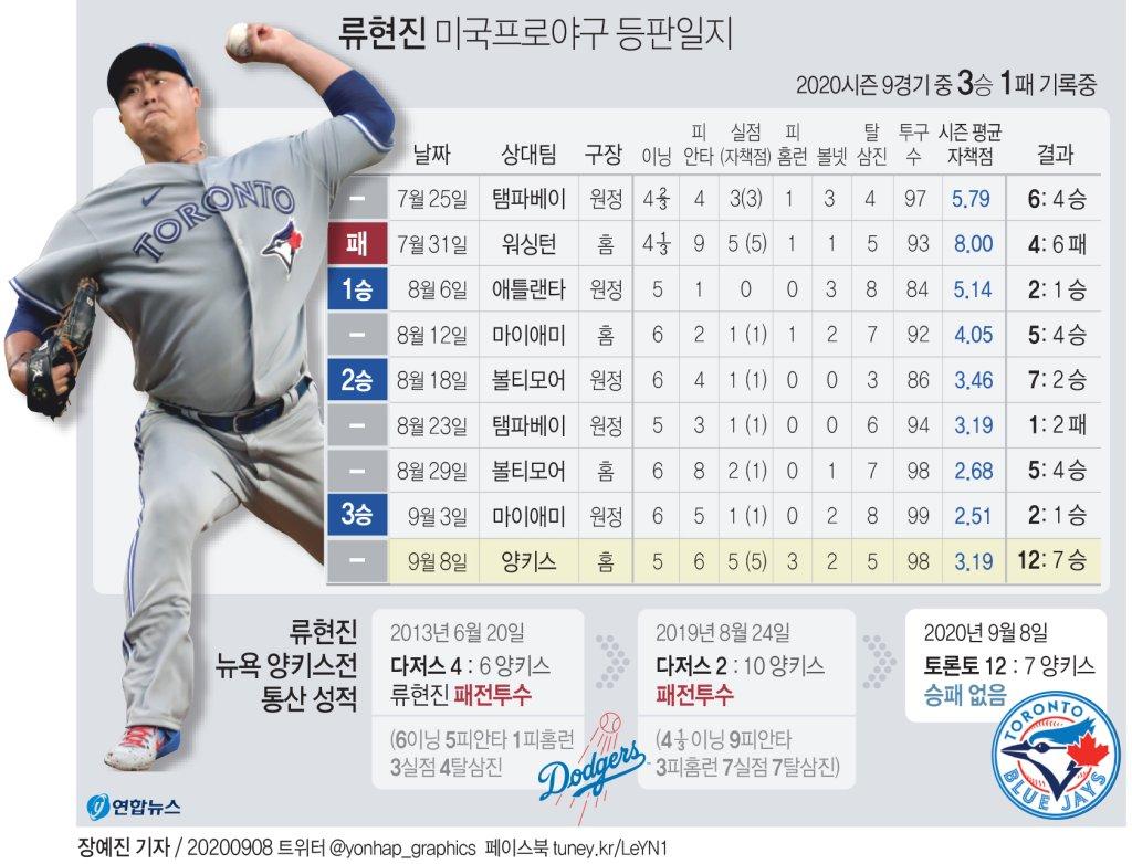류현진, 양키스전서 홈런 3방에 5이닝 5실점…패전은 면해(종합2보) - 3