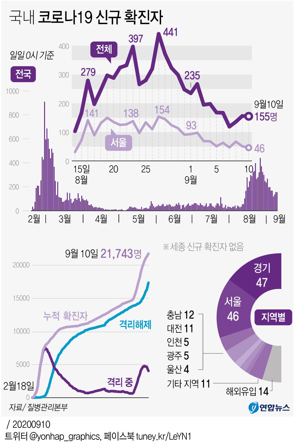 [그래픽] 국내 코로나19 신규 확진자