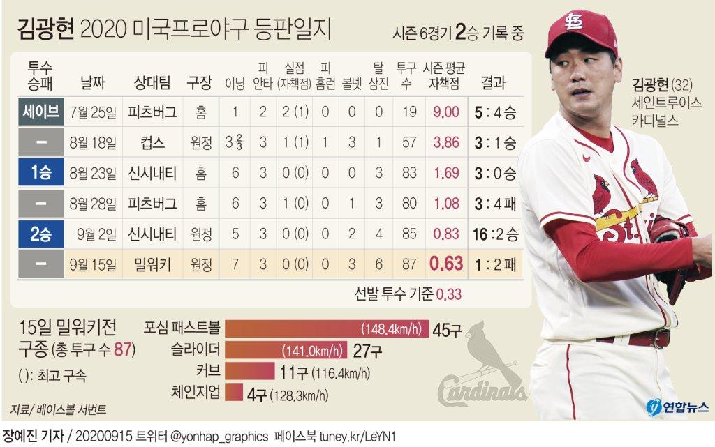 돌아온 김광현 7 이닝 6K 무실점 쾌투 ... 방어율 0.63 (종합) - 2