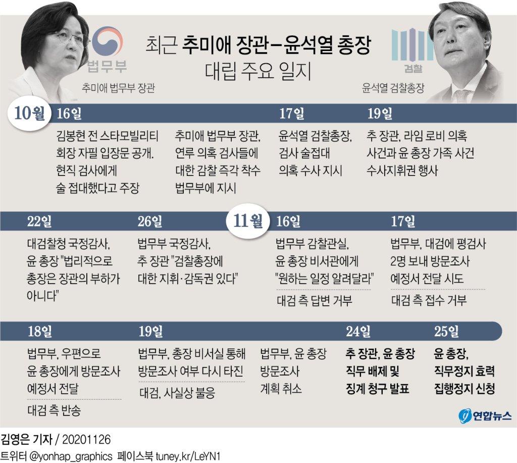 [그래픽] 최근 추미애 장관 - 윤석열 총장 대립 주요 일지