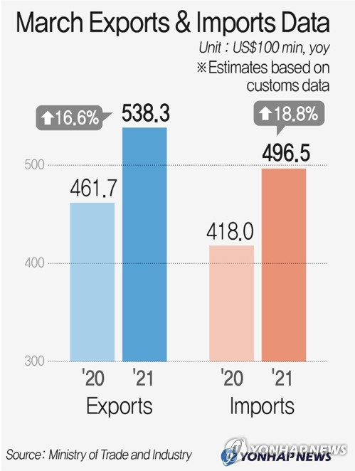 March Exports & Imports Data