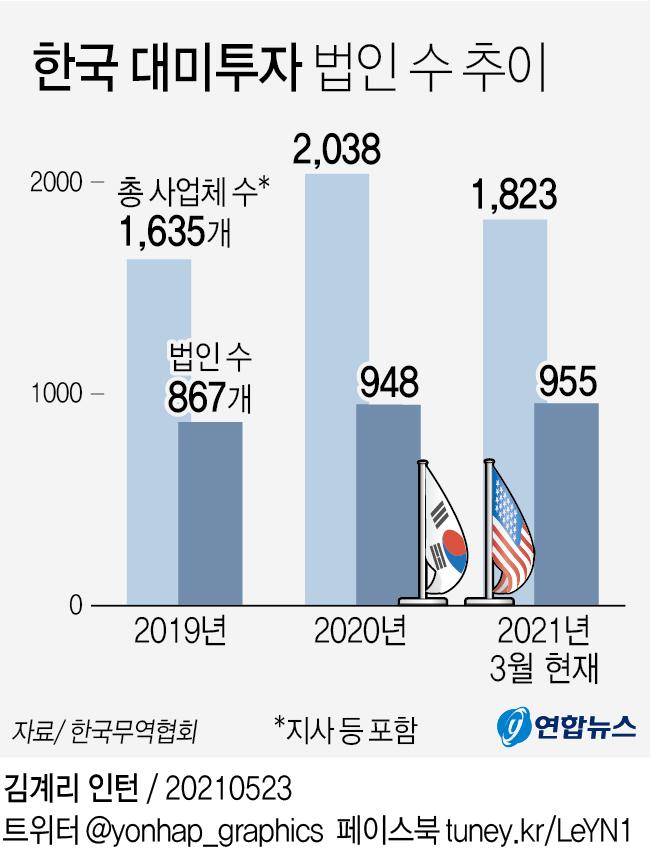 [그래픽] 한국 대미투자 법인 수 추이