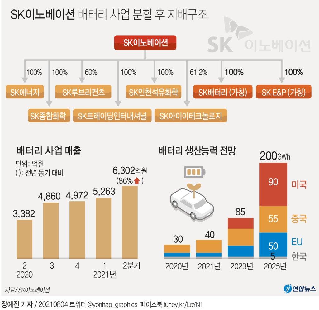 [그래픽] SK이노베이션 배터리 사업 분할 후 지배구조