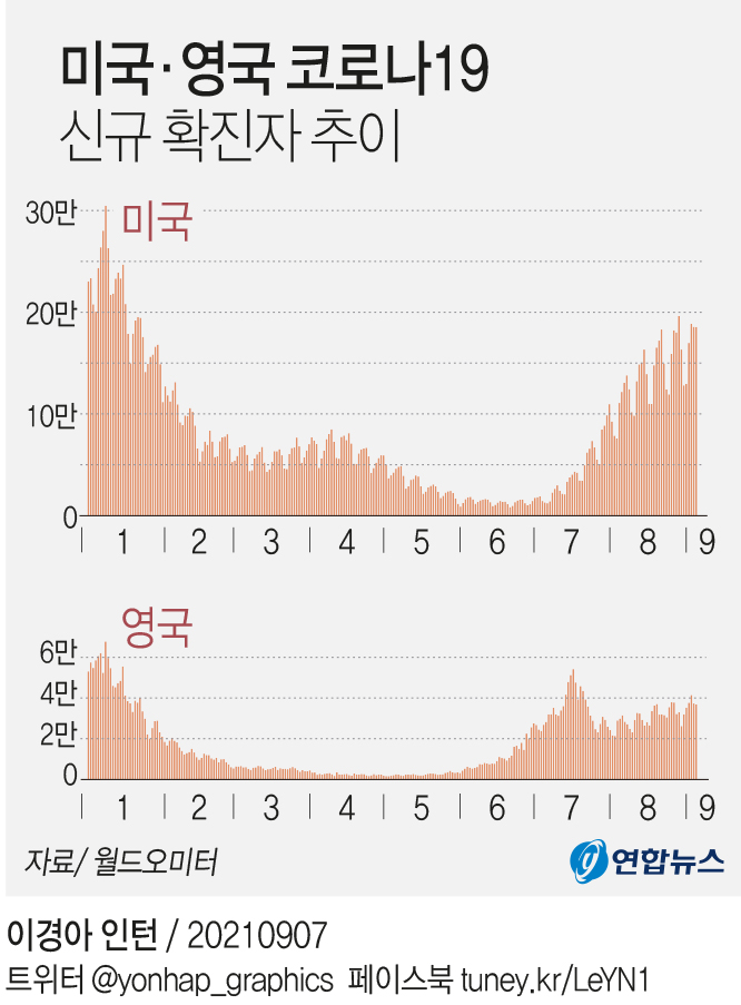 [그래픽] 미국·영국 코로나19 신규 확진자 추이