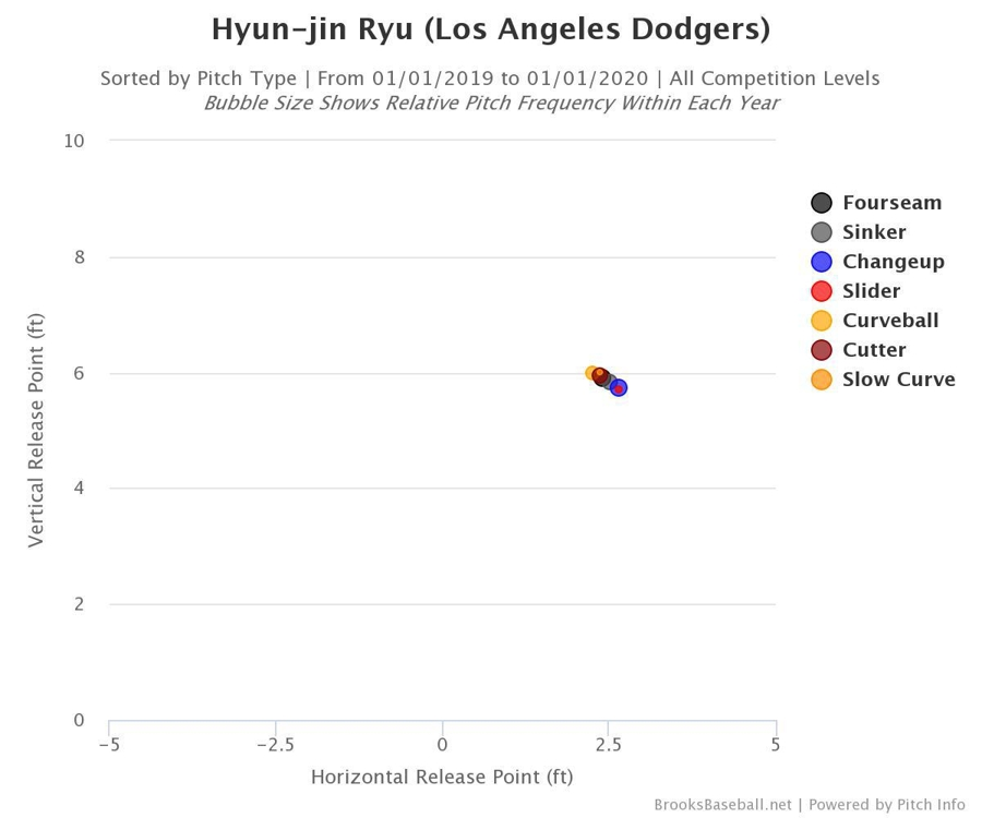 This graph imported from Brooks Baseball.net on Aug. 14, 2019, shows the release points for different pitches by Ryu Hyun-jin of the Los Angeles Dodgers, indicating they come out of his hand virtually the same way and make it difficult for hitters to pick out pitches. (PHOTO NOT FOR SALE) (Yonhap)
