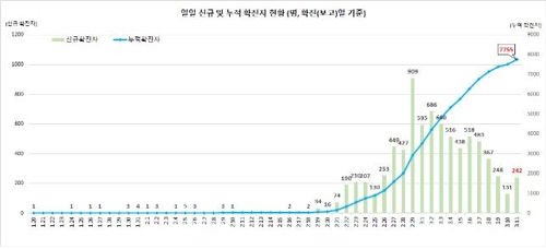 This graph, provided by the Korea Centers for Disease Control and Prevention (KCDC) on March 11, 2020, shows daily new confirmed cases of the novel coronavirus and total infections in South Korea. (PHOTO NOT FOR SALE) (Yonhap)