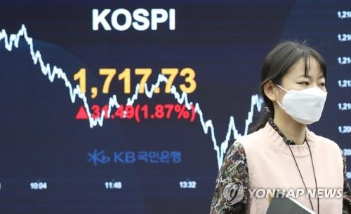 An electronic signboard at Hana Bank in Seoul shows the benchmark Korea Composite Stock Price Index (KOSPI) gaining 1.87 percent to close at 1,717.73 on March 27, 2020. (Yonhap)