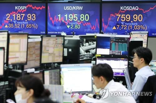 Electronic signboards at a Hana Bank dealing room in Seoul show the benchmark Korea Composite Stock Price Index (KOSPI) closing at 2,108.33 on July 6, 2020, up 32.52 points, or 1.65 percent, from the previous session's close. (Yonhap)