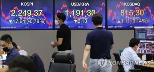Electronic signboards at the trading room of Hana Bank in Seoul show the benchmark Korea Composite Stock Price Index (KOSPI) closing at 2,249.37 on July 31, 2020, down 17.64 points, or 0.78 percent, from the previous session's close. (Yonhap)