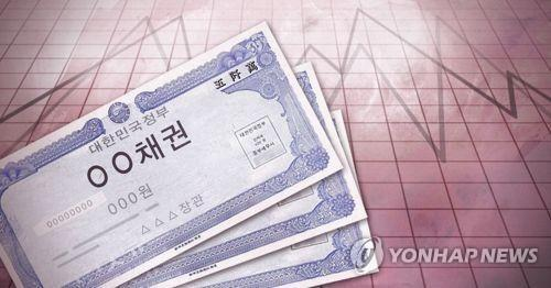 S. Korea's corporate bond sales soar 74 pct in July