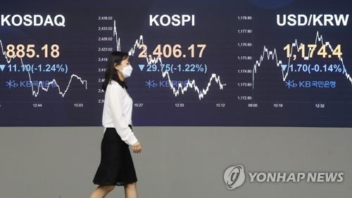 Electronic signboards at the trading room of KB Kookmin Bank in Seoul, show that the benchmark Korea Composite Stock Price Index (KOSPI) closed at 2,406.17 on Sept. 17, 2020, down 29.75 points or 1.22 percent from the previous session's close. (Yonhap)