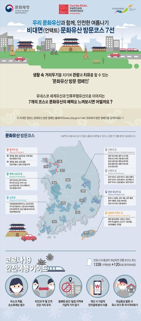This image provided by the Korea Cultural Heritage Foundation shows an infographic of key heritage routes in South Korea. (PHOTO NOT FOR SALE) (Yonhap)