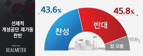 This image, provided by Realmeter, shows the result of a poll on the preemptive reopening of Kaesong Industrial Complex before the creation of U.S President-elect Joe Biden's North Korean policy. (PHOTO NOT FOR SALE) (Yonhap)