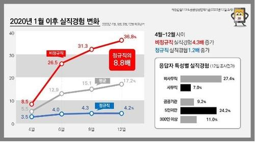This image, provided by Gabjil 119, shows results of its recent survey, which revealed that 36.8 percent of private non-regular workers have experienced unemployment during the new coronavirus pandemic. The figure is 8.8 times higher than the unemployment rate among regular workers. (PHOTO NOT FOR SALE) (Yonhap)