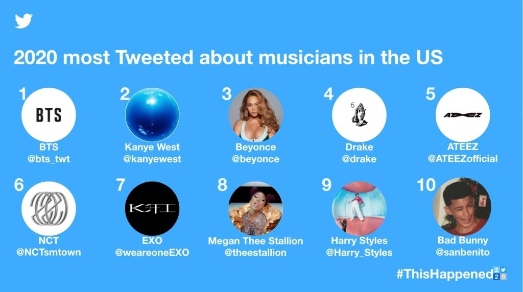 The 2020 most tweeted about musicians in the U.S. are shown in this image provided by Twitter Inc. (PHOTO NOT FOR SALE) (Yonhap)