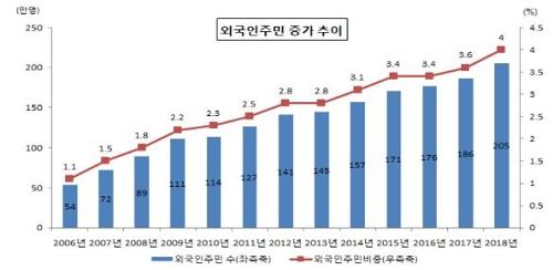 韓国 人口