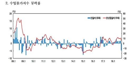 유가 떨어지자…11월 수입물가, 3년10개월만에 최대폭 하락 - 2