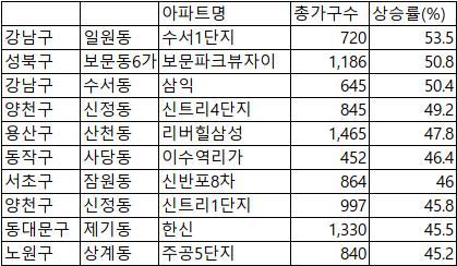 2018년 아파트 매매가격 상승률 상위 10위
