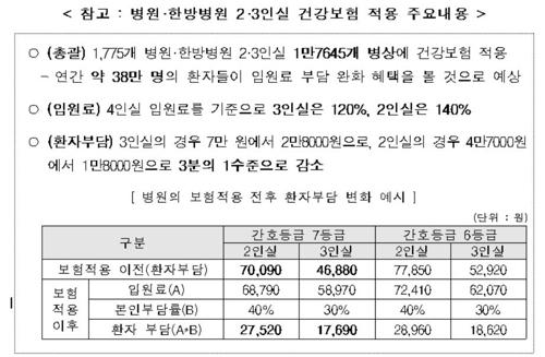 [보건복지부 제공]