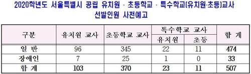 서울 내년 공립초등교사 370명·유치원교사 103명 선발 - 3