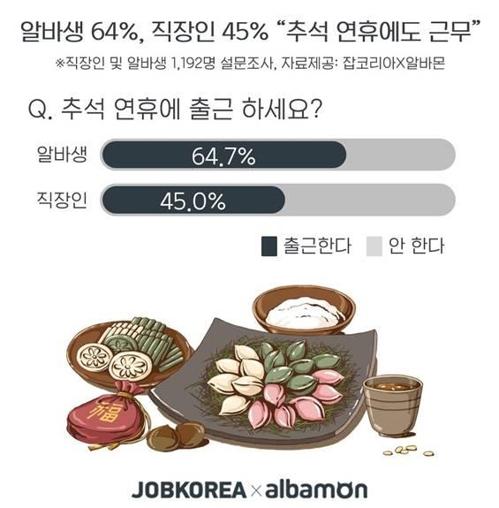 """알바생 64%·직장인 45% """"추석 연휴에도 일해요"""""""
