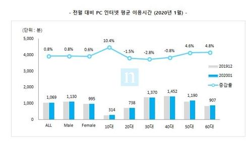 전월 대비 PC 인터넷 평균 이용 시간