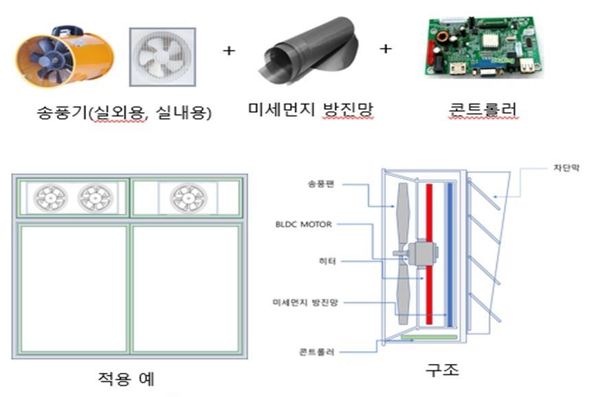 교실 미세먼지 차단 및 열 교환 송풍 팬